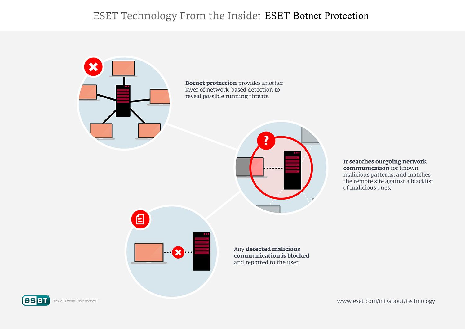 Eset Technology Continually Developing Leading Edge