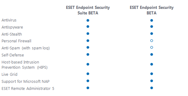 ESET Endpoint Beta Features