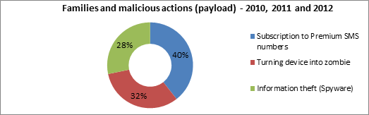 Families and malicious actions (payload) - 2010, 2011 and 2012